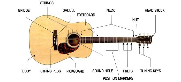 اجزای ساز گیتار